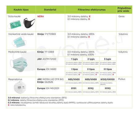 respiratorių palyginimas